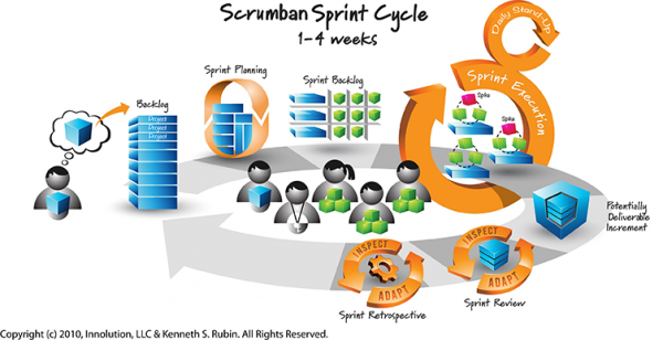 Agile Marketing – 'Scrumban' Framework. Thanks to Innolution, LLC & Kenneth Rubin for the original Scrum diagram.